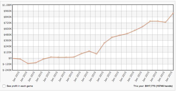"Alexander ""joiso"" Kostritsyn Está a Ganhar +0,000 em Janeiro 101"