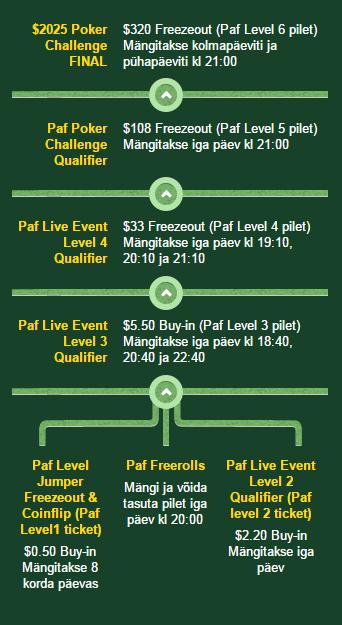 Paf Poker Challenge 2015 toimub 14-17. mai Ahvenamaal 101