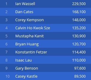 Jan Suchánek je třetí v průběžném pořadí Aussie Millions .600 Main eventu 103