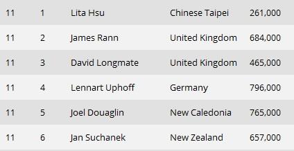 Jan Suchánek má jistých AU$ 30.000, ale pořád ještě něřekl poslední slovo v boji o... 104