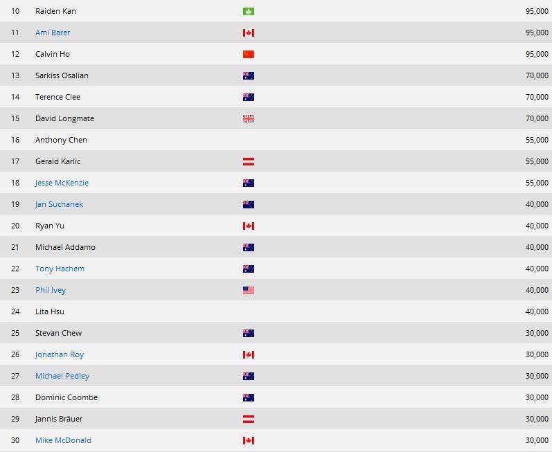 Jan Suchánek končí na 19. místě v .600 Main eventu Aussie Millions, výhra AU.000 103