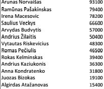 Lietuvoje septintą kartą iš eilės pasiektas komercinio pokerio rekordas! 101
