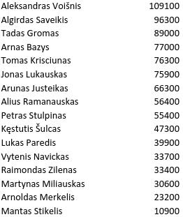 """Lietuvoje startavo brangiausias pokerio turnyras - 300 eurų """"Deepstack 8-max"""" 101"""