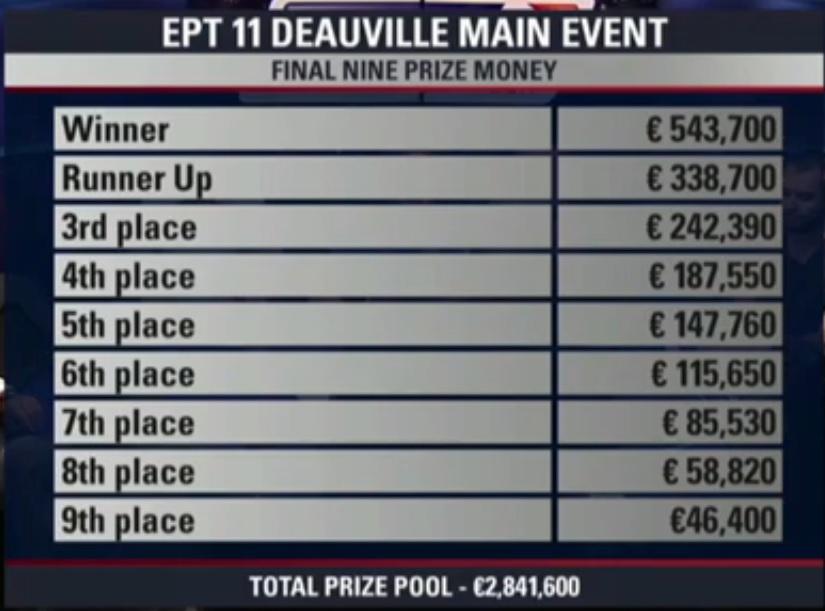 Bleskovka : v €5.300 Main eventu začala hra na neoficiálním finálovém stole 101