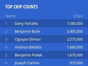 Pol tuctu záujemcov o titul Z Main eventu EPT Deauville uvidíme hrať s odkrytými kartami 101