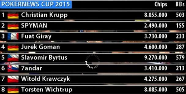 Němec Christian Krupp vyhrál PokerNews Cup a z King´s Rozvadov si veze €57.473... 102
