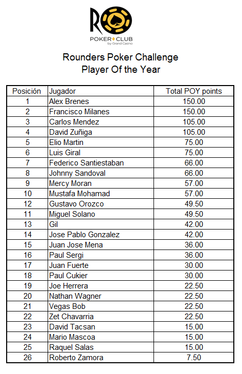 RPC anuncia premios para el Player of the Year 101