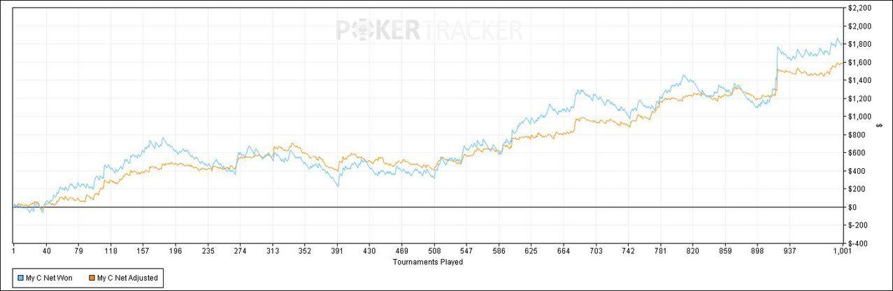 Lietuvis įvykdė iššūkį: sužaidė 1,000 Spin & Go turnyrų per 24 valandas 101