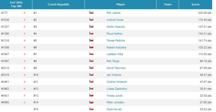 Global Poker Index 2015- český žebříček Top300 vede Martin Staszko, žebříček POY s... 102