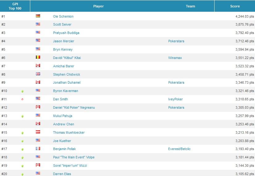 Global Poker Index 2015- český žebříček Top300 vede Martin Staszko, žebříček POY s... 103