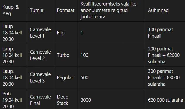 Triobetis premeeritakse anonüümsete rahalaudade mängijaid 25 000 euroga 101
