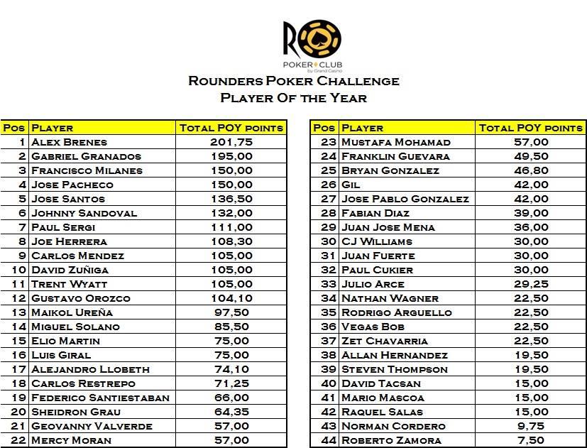 Rounders Poker Club anuncia su próximo evento 102