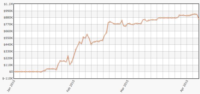 JayP-AA Supera ,000,000 em Ganhos nos High Stakes em 2015 101