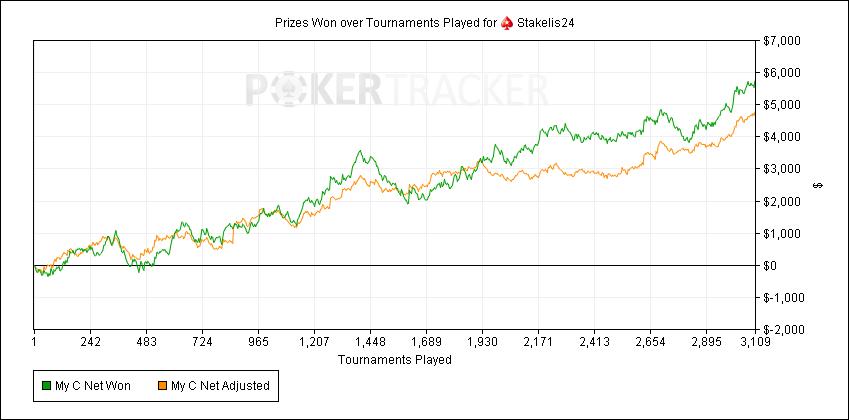 Lietuvos pokerio profesionalo pasiūlymas: Spin & Go turnyrų mokymai + rėmimas 102
