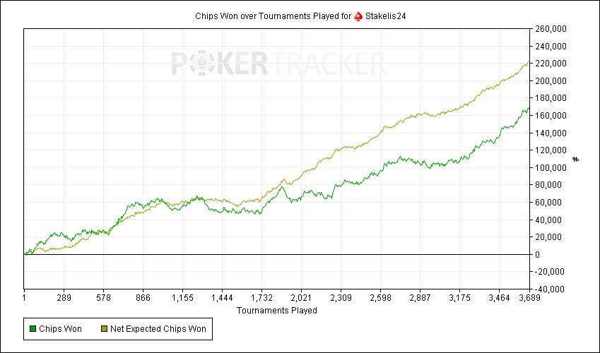 Lietuvos pokerio profesionalo pasiūlymas: Spin & Go turnyrų mokymai + rėmimas 101