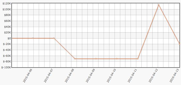 Phil Ivey Foi o Melhor do Dia com 5,900 de Lucro 101