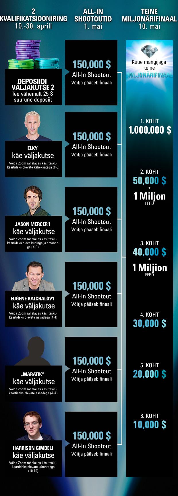 PokerStars miljonärikuu 2. voor toimub 19. aprill - 1. mai 101