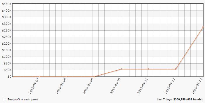 """Ele Está de Volta: Viktor """"Isildur1"""" Blom Ganha 5,800 Num Dia 101"""