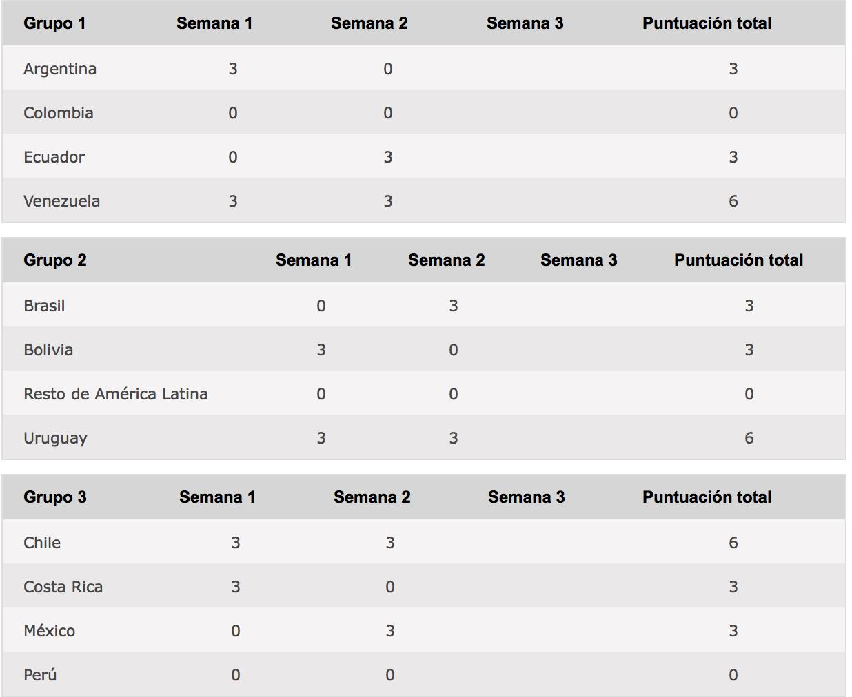 México se lleva sus primeros tres puntos en el ACP contra Perú 102