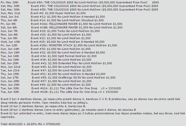 Andrius Bielskis ir Matas Cimbolas siūlo įsigyti jų akcijų į WSOP serijos turnyrus 101