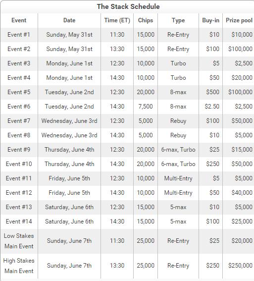 """Full Tilt pasiūlymas: savaitės trukmės turnyrų serija """"The Stack"""" 101"""