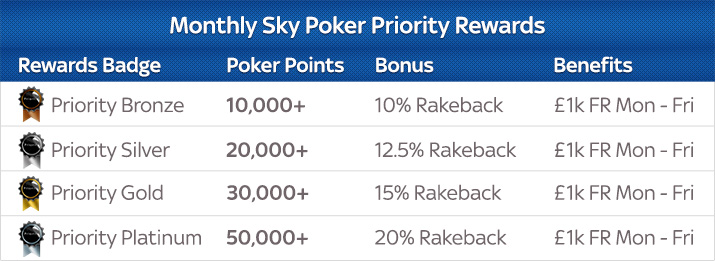 Five Things You Should Know About SKYPoker 102
