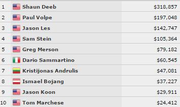 WSOP banko limito Holdem čempionate Kristijonas Andrulis užėmė 7 vietą 101