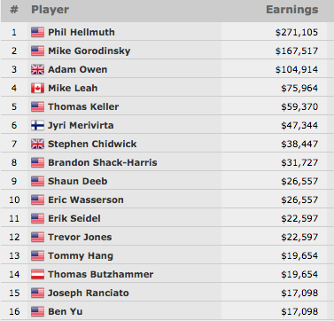 Phil Hellmuth Vence 14ª Bracelete WSOP no ,000 Razz Championship (1,105) 101