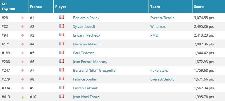 Gros gadin pour ElkY au Global Poker Index, Hellmuth, Esfandiari et Deeb de retour dans le... 101