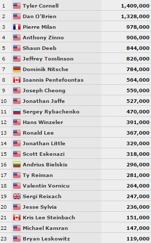 """Andrius Bielskis artėja prie WSOP """"Event #25"""" turnyro finalinio stalo! 101"""