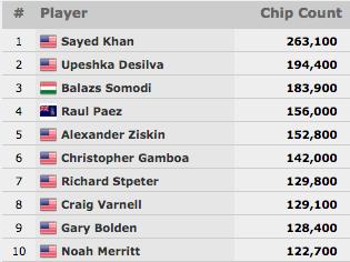 WSOP 2015: Parada de Estrelas no Evento #25; Akkari em Grande no K Seven Card Stud & Mais 103