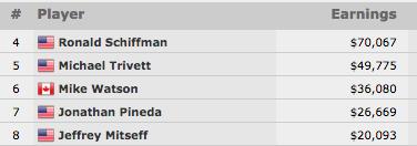 WSOP 2015: Brian Hastings Lidera Final Table do K Seven Card Stud Championship & Mais 101
