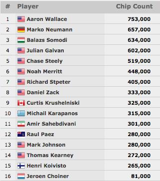 WSOP 2015: Brian Hastings Lidera Final Table do K Seven Card Stud Championship & Mais 102