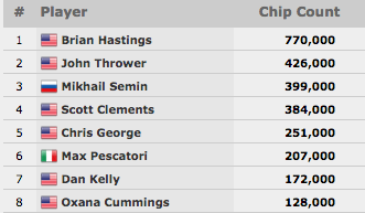WSOP 2015: Brian Hastings Lidera Final Table do K Seven Card Stud Championship & Mais 103