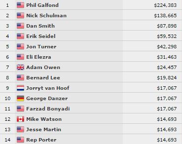 $10.000 No-Limit 2-7 Draw Lowball Championship végeredmény