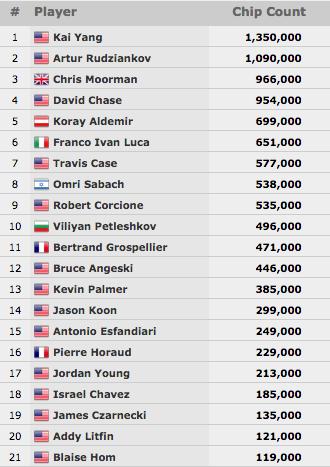 Fernando Brito 22º no Evento #30: ,000 No-Limit Hold'em (,434) 101