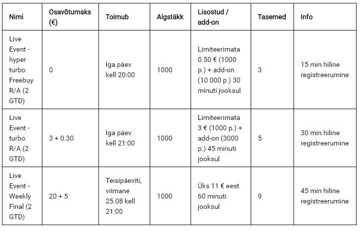 Algab kvalifitseerumine Leedu suurimale pokkeriturniirile Triobet Fisherman Challenge 102