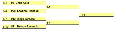 Fernando Brito Foi 41º (,185) e Diogo Cardoso no Dia 3 do Evento #34 101
