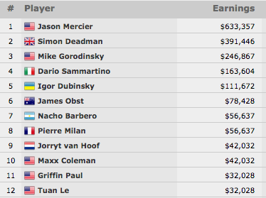 Jason Mercier Vence Evento #32: ,000 NLH 6-Máx (3,357) 101