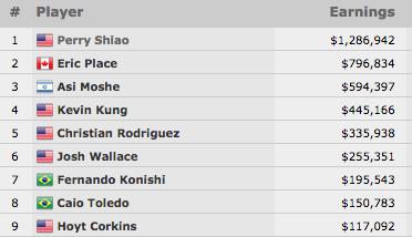 Perry Shiao Vence Evento #28: ,500 No-Limit Hold'em (,286,942) 101