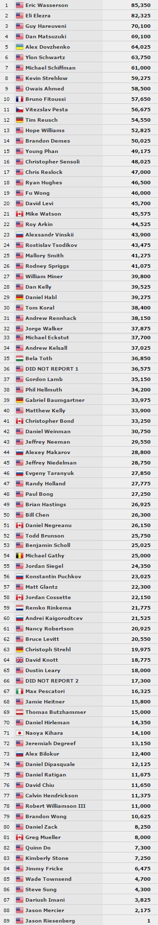 WSOP Event #39 Zsetonállások