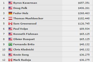 WSOP Event #37 Végeredmények