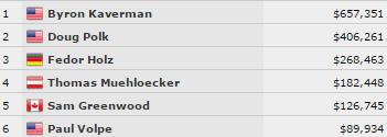 WSOP: B. Hastingsas pasipuošė antrąją metų apyranke, A. Sapitavičius pelnė... 101