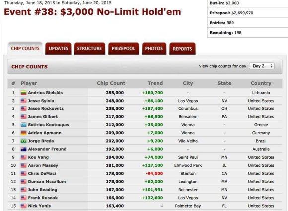 Andriaus Bielskio WSOP tinklaraštis: apie ketvirtą kartą pasiektas WSOP apmokamas vietas... 101