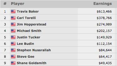 Travis Baker Vence Evento #40: ,000 Seniors NLH Championship (3,466) 101