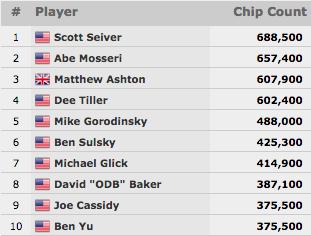 Scott Seiver Continua a Liderar Poker Players Championship; Ivey Não Foi a Jogo 101