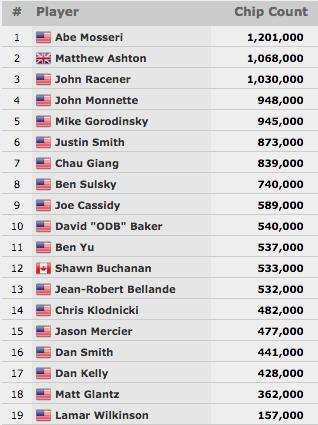 Abe Mosseri Lidera Poker Players Championship; 19 em Jogo! 101