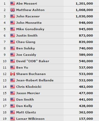 The Poker Players' Championship zsetonállások