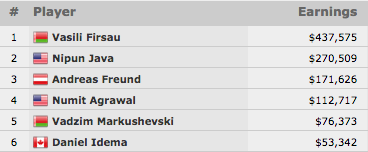 Vasili Firsau Vence Evento #46: ,000 Pot-Limit Omaha 6-Handed (7,575) 101