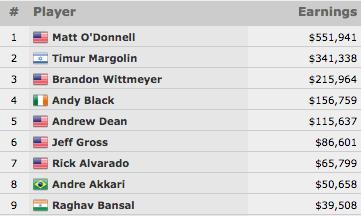 Matt O'Donnell Vence Evento #47: ,500 No-Limit Hold'em (1,941) 101